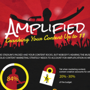 Amplify Your Content